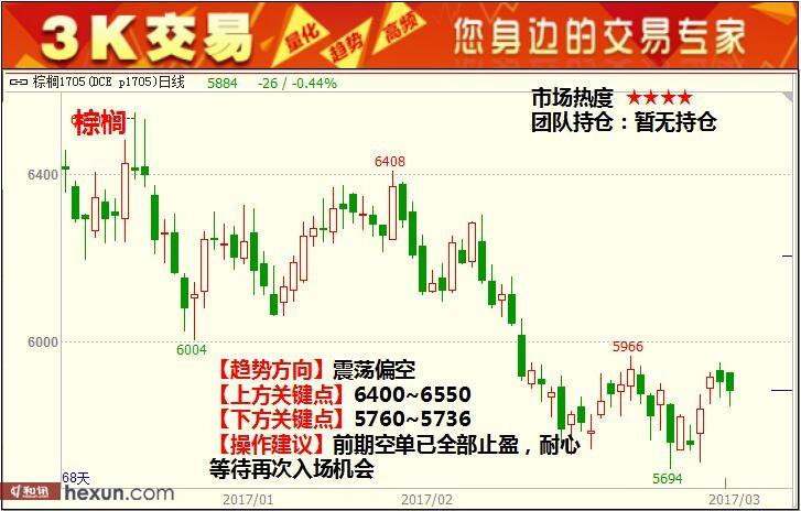 3K交易:3月21日期货高清组图