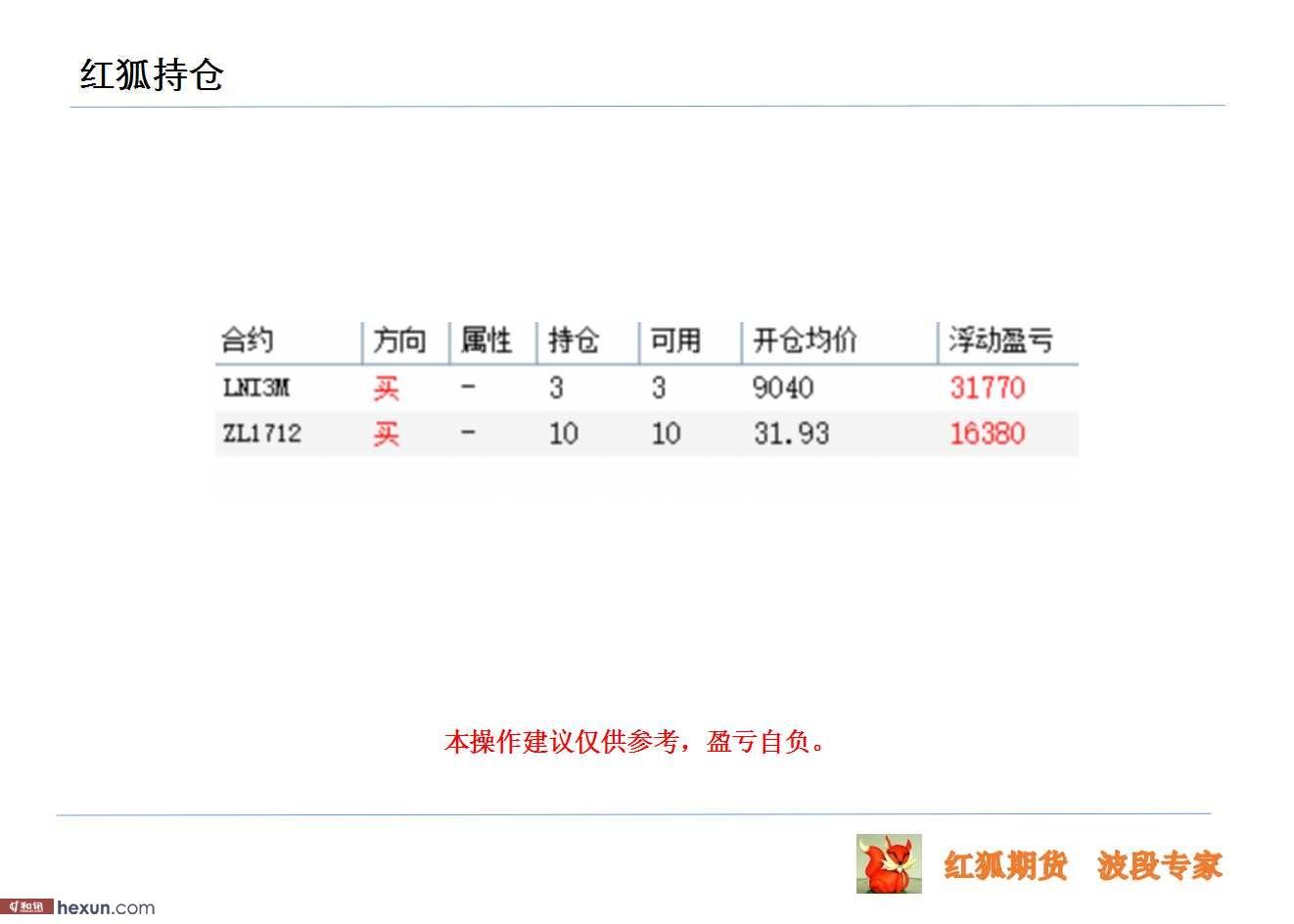 红狐实战:8.11外盘期货高清图