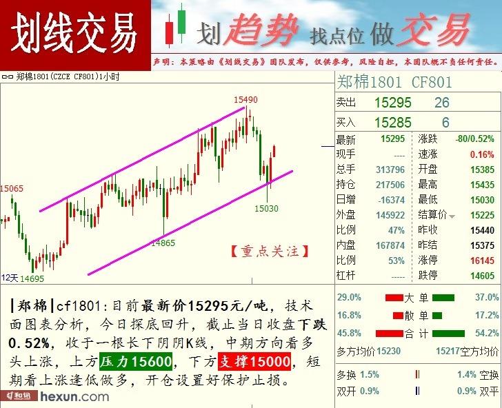 划线交易:8月14日期货高清图
