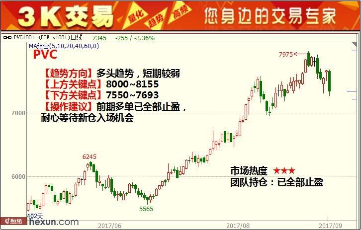 3K交易:9月14日期货高清组图