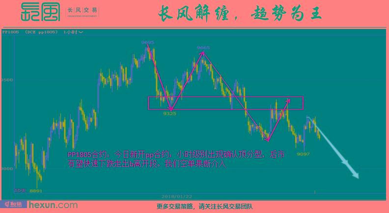 长风交易:3月7日交易策略