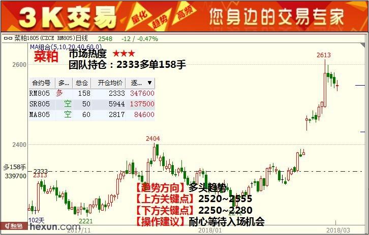 3K交易:3月9日期货高清组图