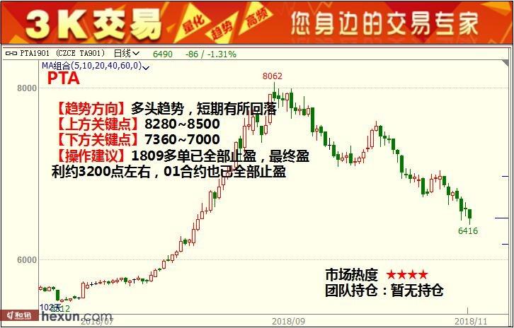 3K交易:11月12日期货高清组图