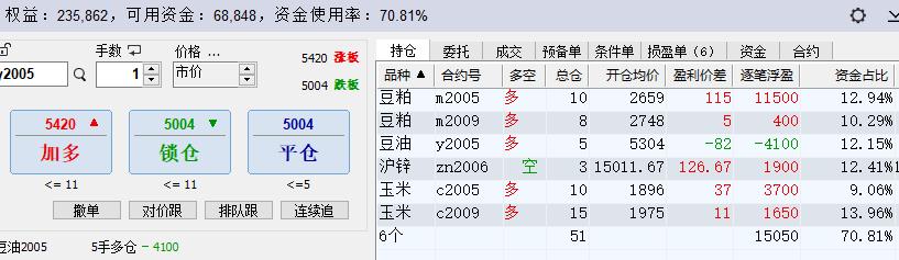 划线交易:3月19日期货高清组图